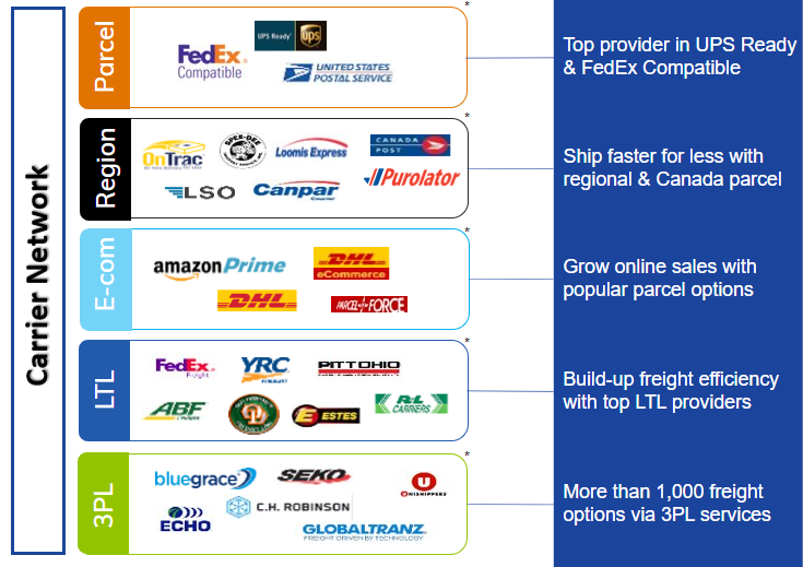 Carrier Network