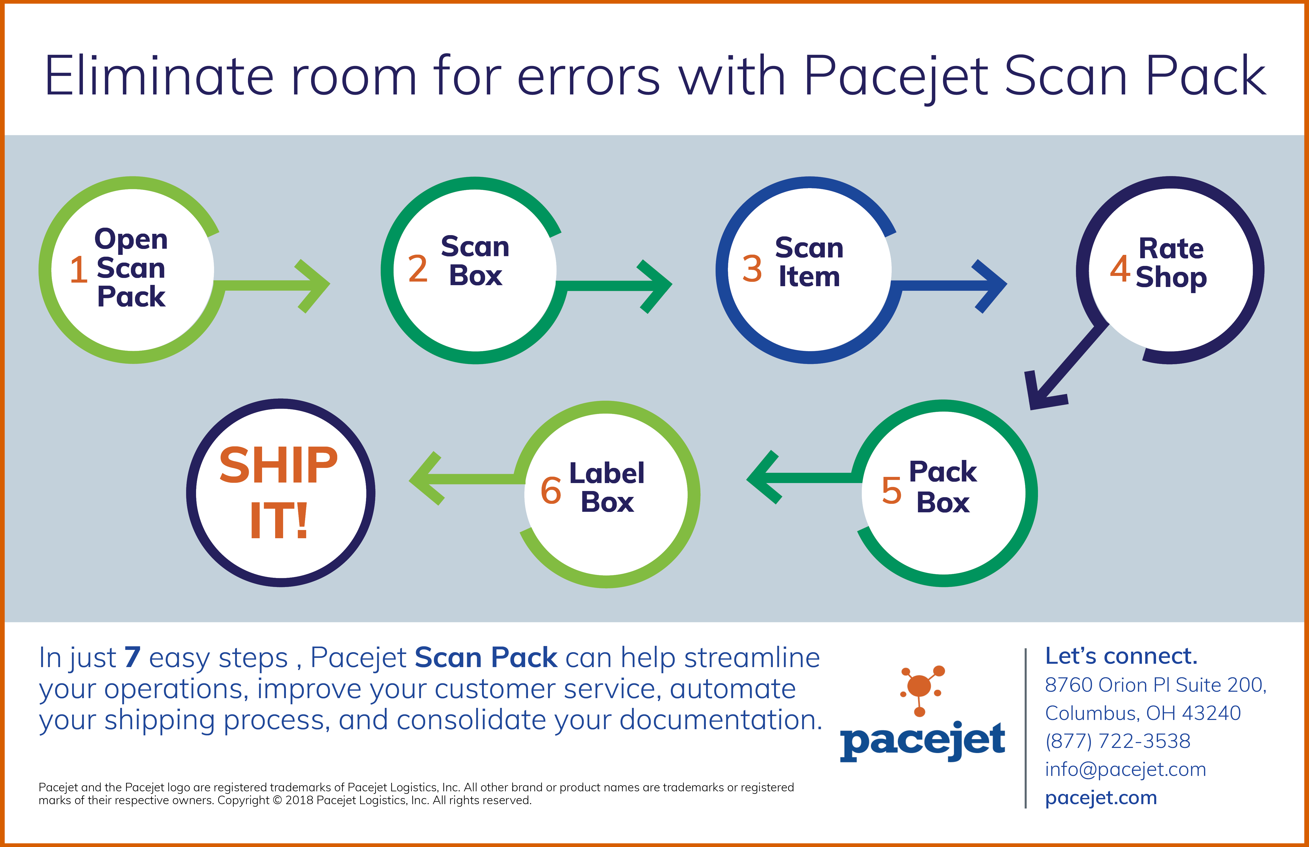 Pacejet-ScanPack-Infographic