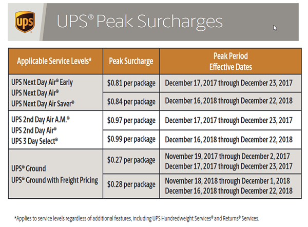 UPS-Peak-Charges